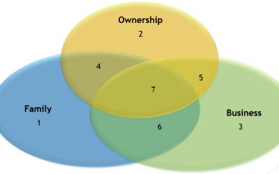 Family Three Circle Model Nightmare